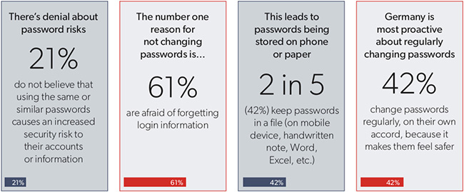 password behaviors