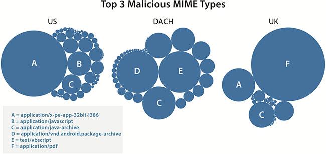 malware variations