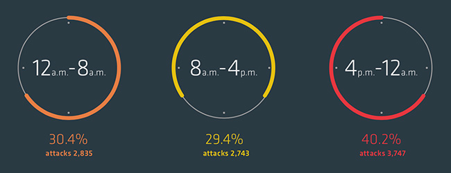 DDoS attacks outside business hours