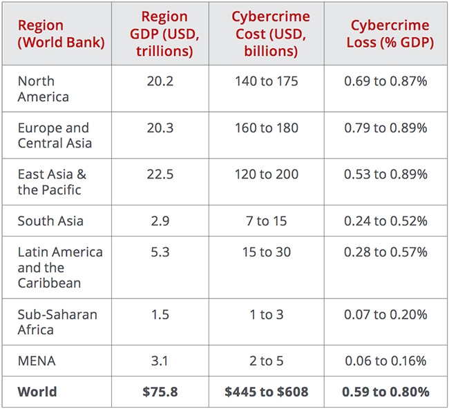 economic impact of cybercrime