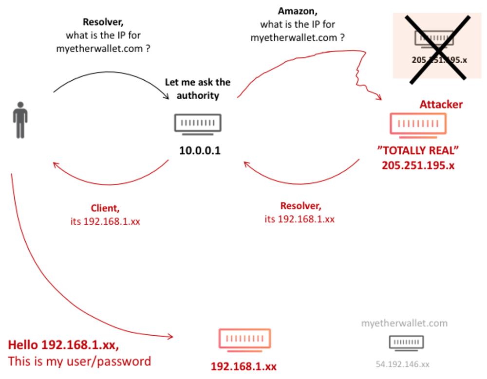 MyEtherWallet DNS hijacking