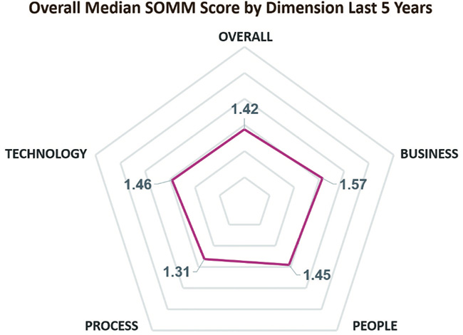 global SOC maturity