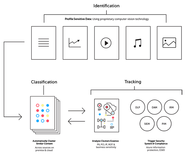 AI Data Tracker