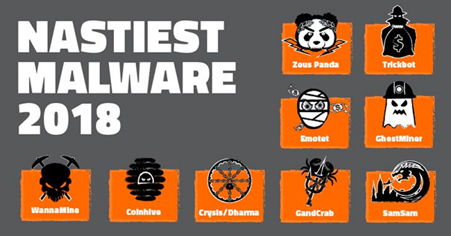 nastiest malware 2018
