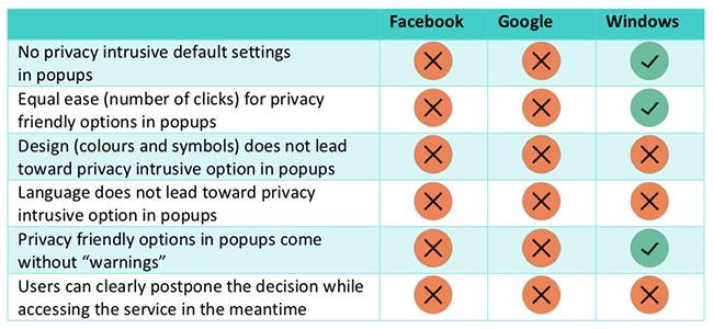 anti-privacy dark patterns