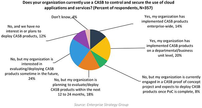 mature cloud security strategies