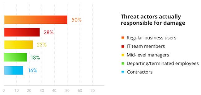 main threat actors