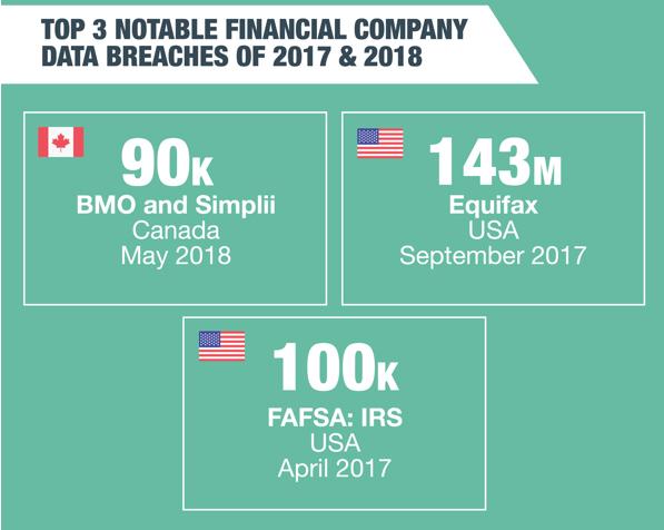 financial organizations threats 2019