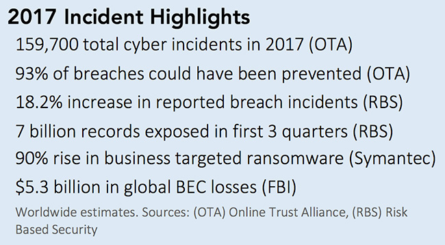 cyber attacks 2017