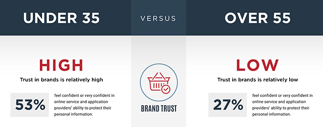 abandoning brands after data breaches
