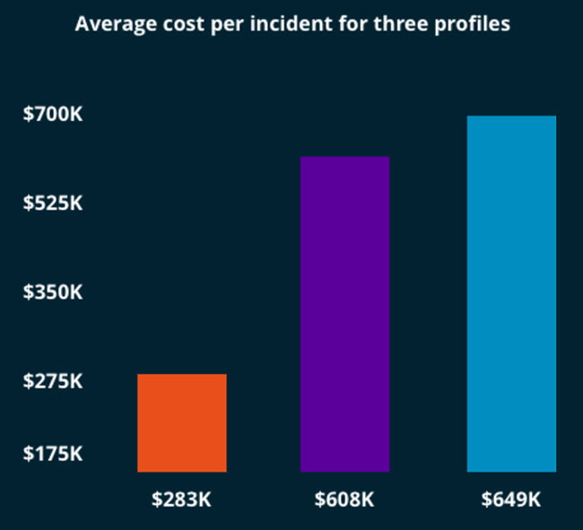 average yearly cost insider threats
