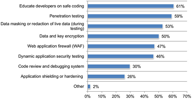 application security visibility