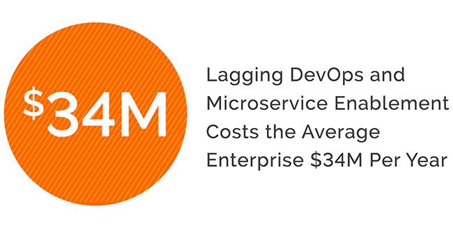 DevOps microservice enablement