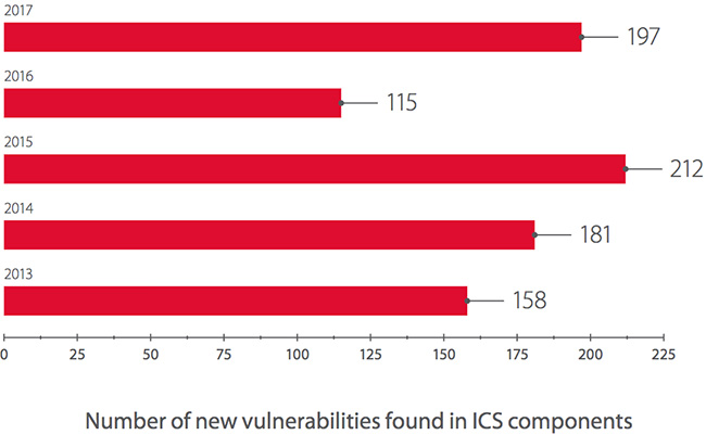 Internet-accessible ICS components