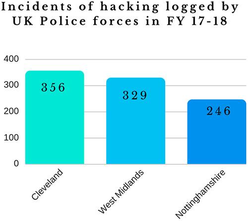 social media hacking rise