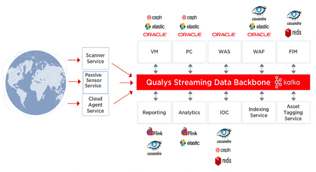 Qualys real-time network analysis