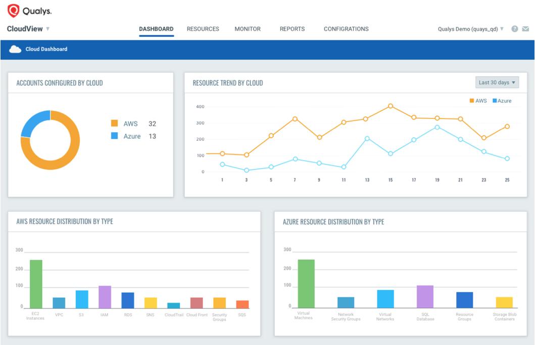 cloud assets visibility