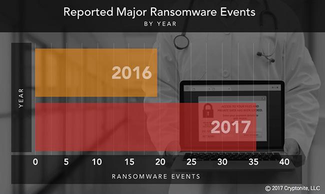 healthcare breaches involving ransomware