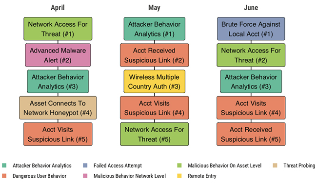 credential threat campaigns