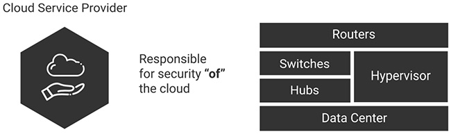 cloud security trends 2018