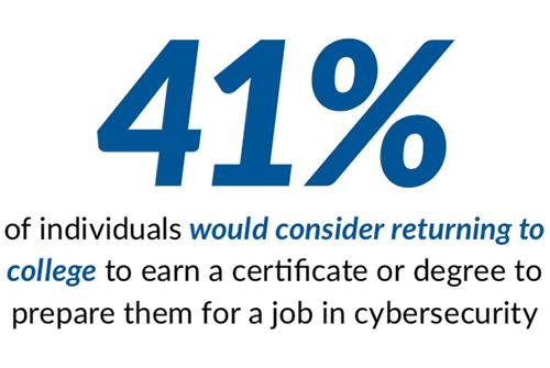 reskill cybersecurity careers