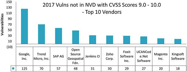 CVE NVD vulnerability tracking