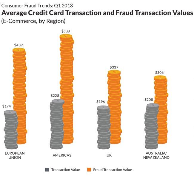 fraudulent mobile app transactions