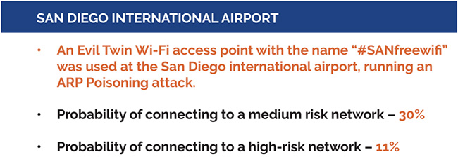 cyber insecure airports