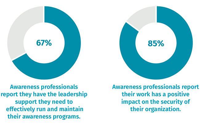 corporate security awareness programs