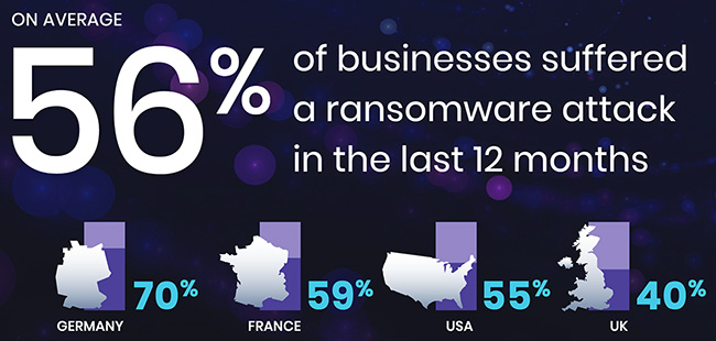 failed ransomware prevention