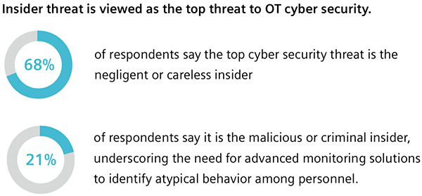 Middle East OT cyber risk