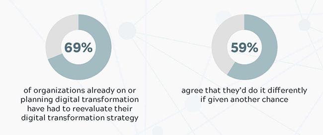 digital transformation missteps