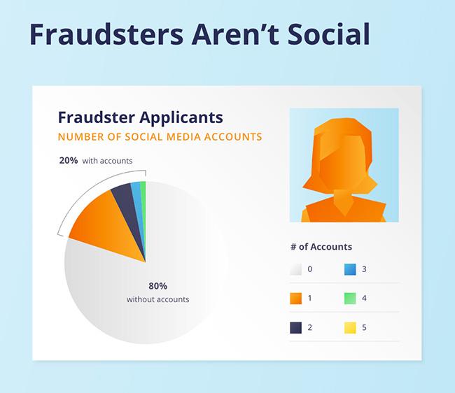 identity fraudsters