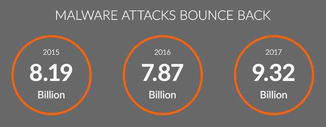 cyber attacks business risk