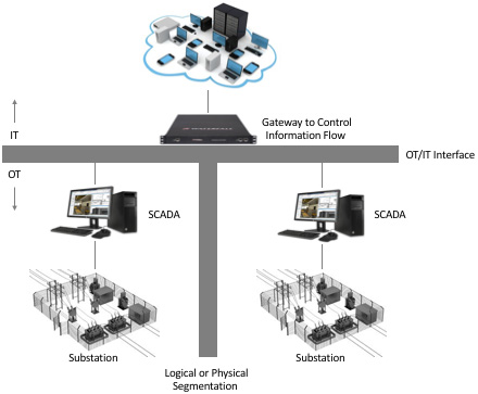 hackers exploit critical infrastructure