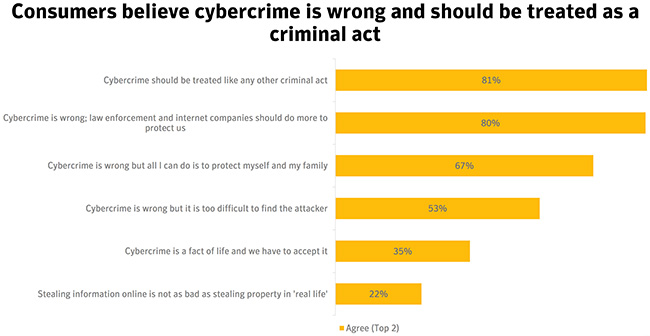 cybercrime stats 2017