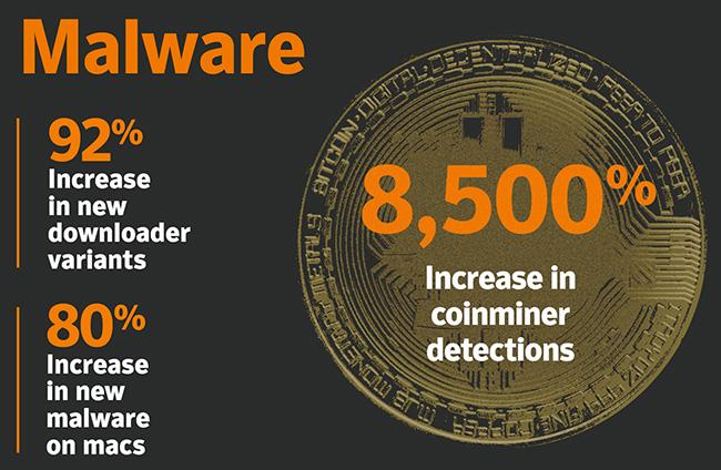 malware disrupt