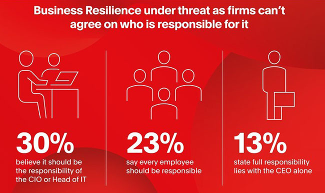 business resilience against cyber threats