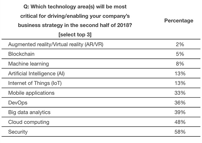 emerging technologies lag in criticality