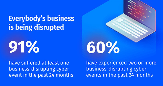 business-disrupting cyber event