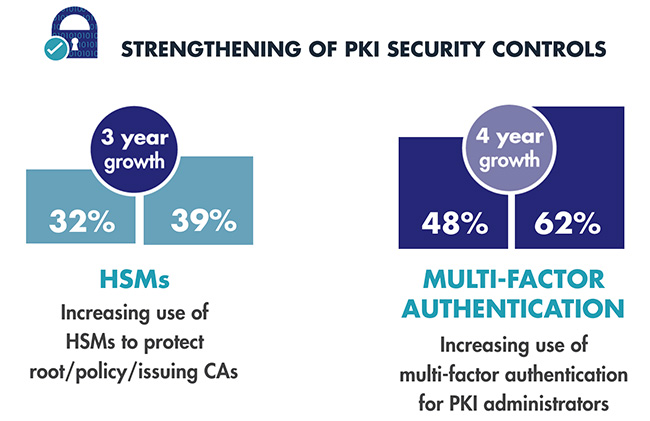 PKI security controls