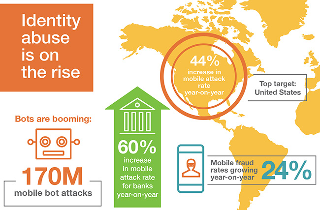 mobile fraud increase