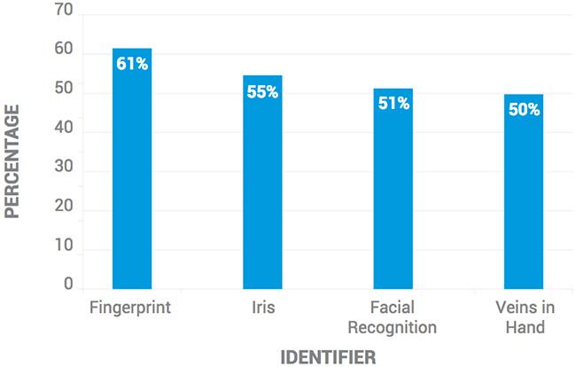 consumer attitudes biometric payments