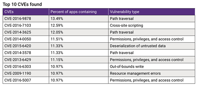 open source code security risk
