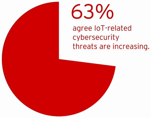 IoT strategies security