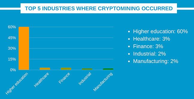 crypto mining higher education