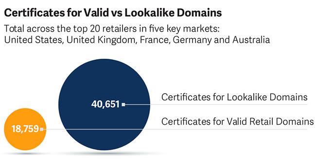 look-alike domains