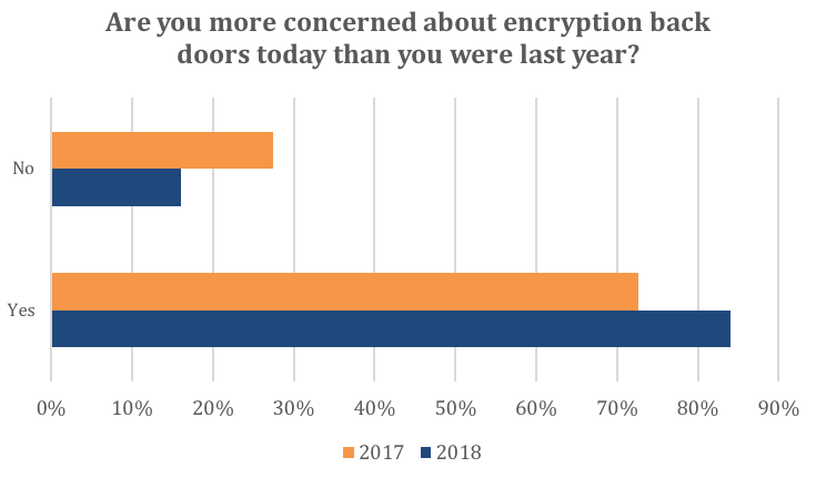 personal encryption usage