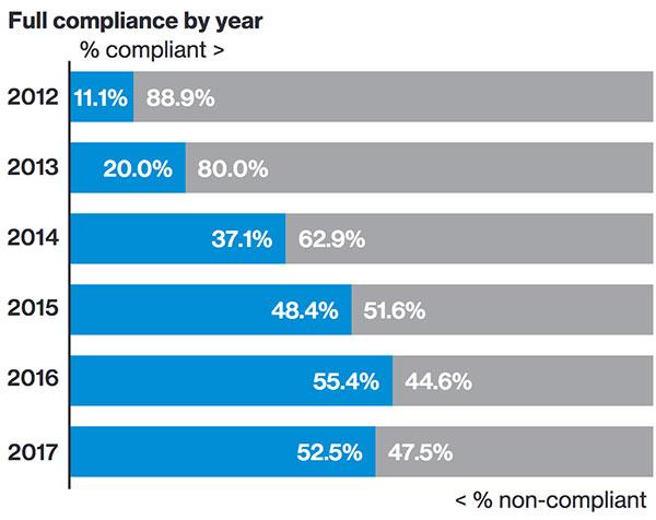PCI DSS compliance drop