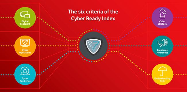 cyber ready